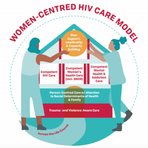 Women-Centred HIV Care Toolkits